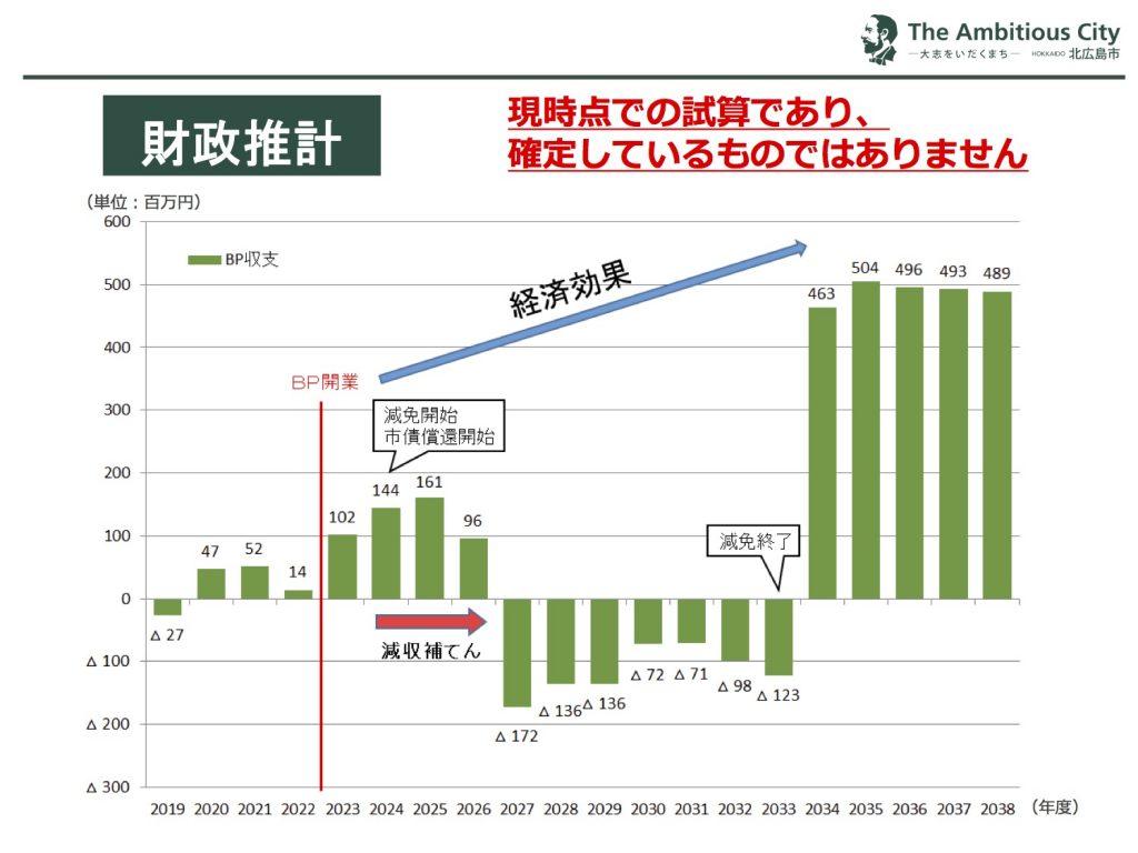 BP構想に係る財政推計についてを公表